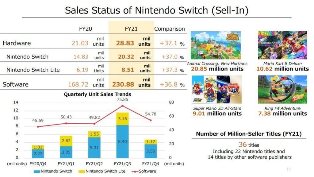 Nintendo Switch ставит новые рекорды по продажам 1