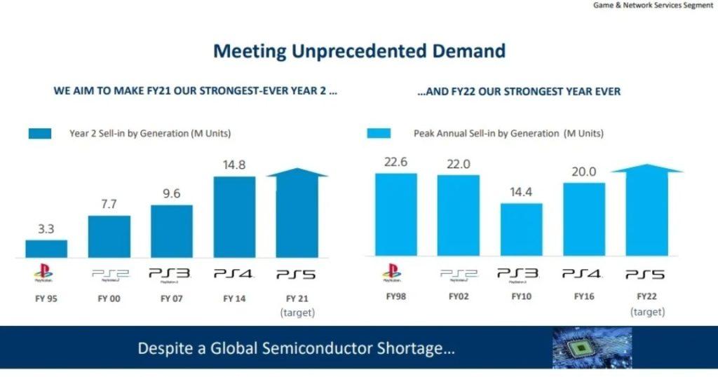 Sony планирует продать рекордное количество консолей PlayStation в течение следующего финансового года 1