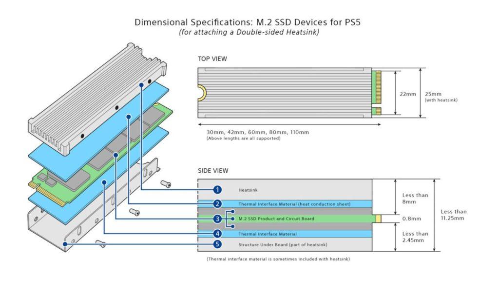 Похоже, что PS5 обзаведется поддержкой SSD M.2 в следующем системном обновлении 1