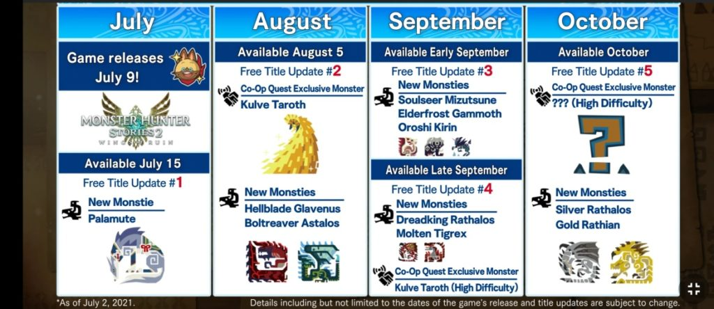 План пост-релизной поддержки для Monster Hunter Stories 2: Wings of Ruin и геймплей совместной игры 1