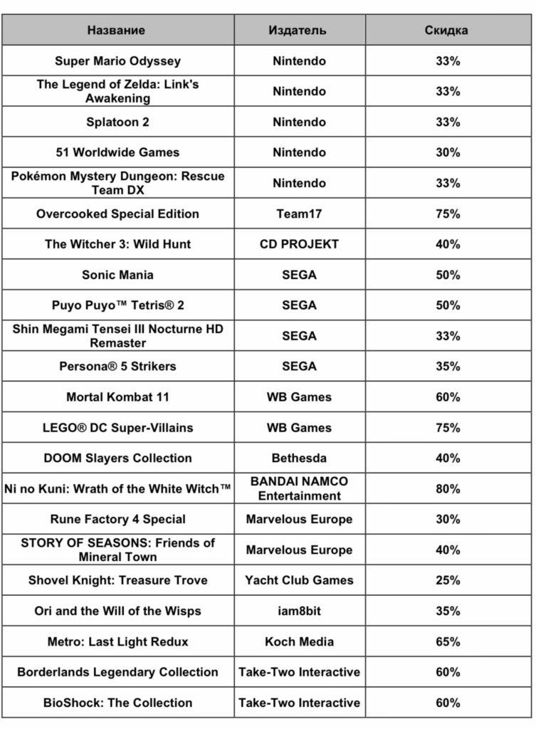 Super Mario Odyssey, Link's Awakening и другие - распродажа хитов для Nintendo Switch стартует 23 сентября 1