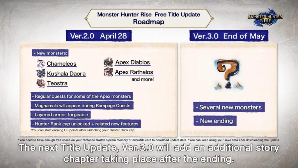 Capcom опубликовала карту поддержки Monster Hunter Rise 1