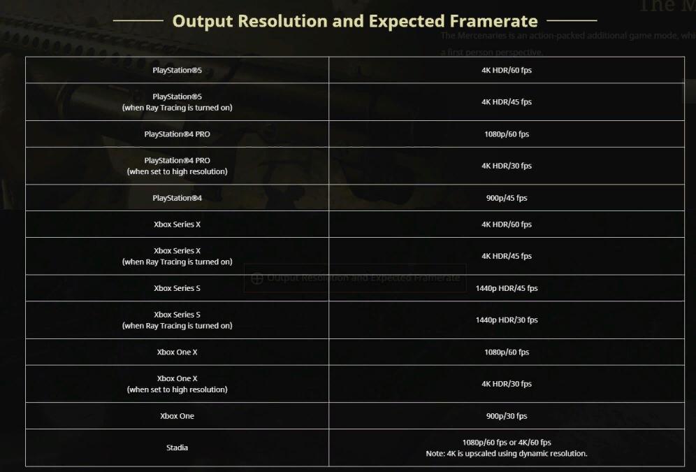 Трейлер, подробности второй демоверсии, технические особенности RE Village и анонс RE4 VR - всё, что показали на презентации Capcom RE Showcase 2