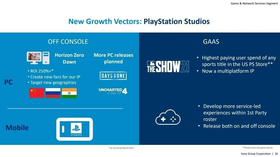 Согласно официальным документам Sony, Uncharted 4 выйдет на PC 1